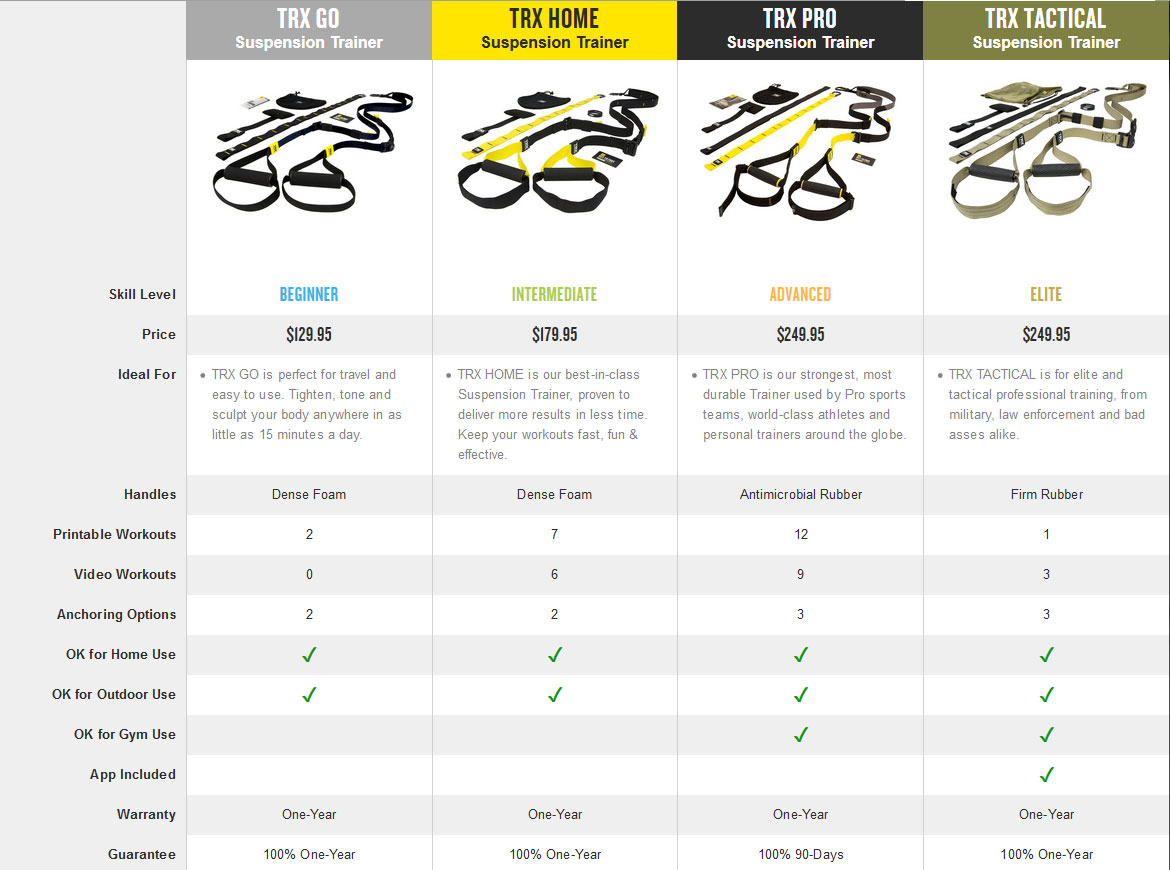 e9fee3b23bf473 TRX Pro Suspension Trainer 4. View detailed images (9)